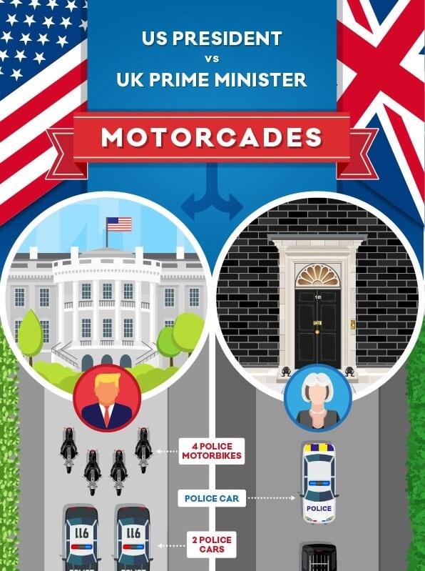 US President Vs UK Prime Minister's Motorcade