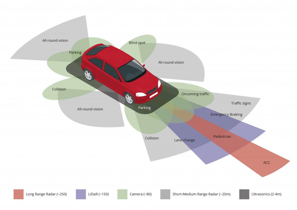What is windscreen calibration, or ADAS calibration?