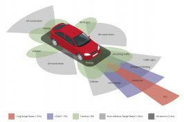 ADAS windscreen calibration - Motorway Windscreens